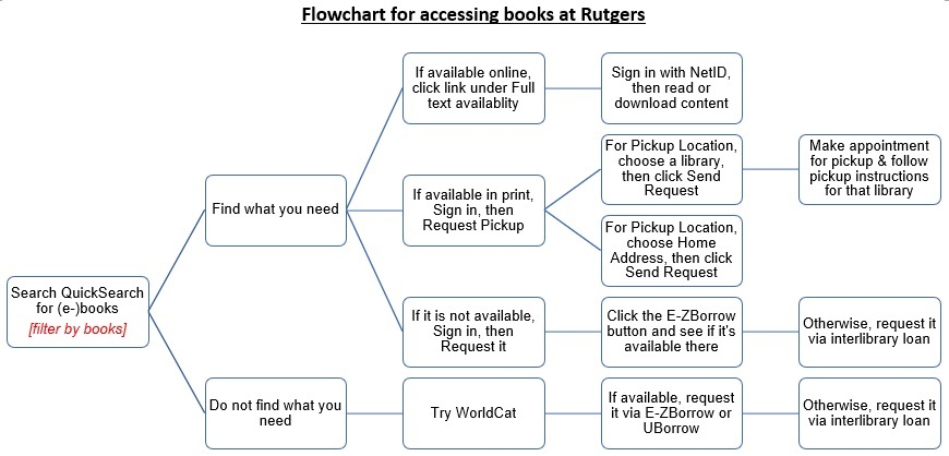 Flowchart for accessing books at Rutgers