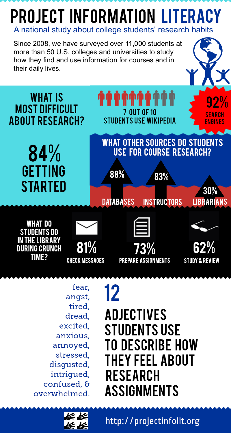 Project Information Literacy is a national study about college students' research habits. Since 2008, we have surveyed over 11,000 students at more than 50 U.S. colleges and universities to study how they find and use information for courses and in their daily lives. Here is some of the data from the study: What is most difficulty about research? 84% of students say getting started What other sources do students use for course research? 92% use search engines, 7 out of 10 students use Wikipedia, 88% use databases, 83% use instructors, 30% use librarians  What do students do in the Library during crunch time? 81% check messages, 73% prepare assignments, 62% study and review 12 adjectives students use to describe how they feel about research assignments: fear, angst, tired, dread, excited, anxious, annoyed, stressed, disgusted, intrigued, confused & overwhelmed More information is available at https://projectinfolit.org