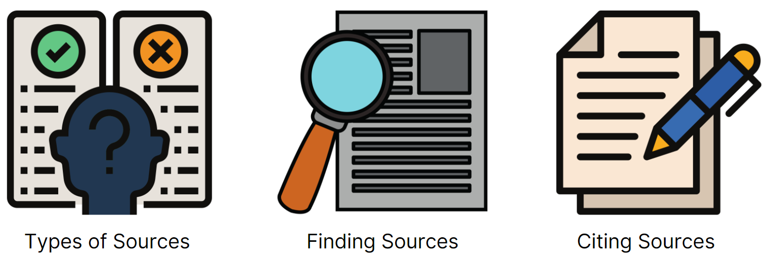 Cartoon images depicting types of sources (two documents, one with a check mark and one with an X), finding sources (a paper with a magnifying glass), and citing sources (a paper with a pen above it).