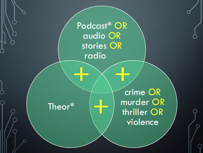 Venn diagram of good search terms: Podcast AND Crime AND Theor*