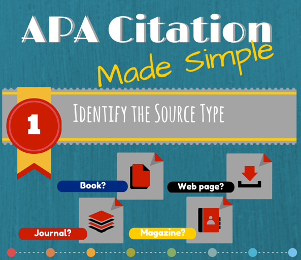 APA Citation Made Simple: Identify the source type