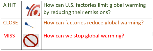 Image with text: A hit: How can U.S. factories limit global warming by reducing their emissions? Close: How can factories reduce global warming? Miss: How can we stop global warming?