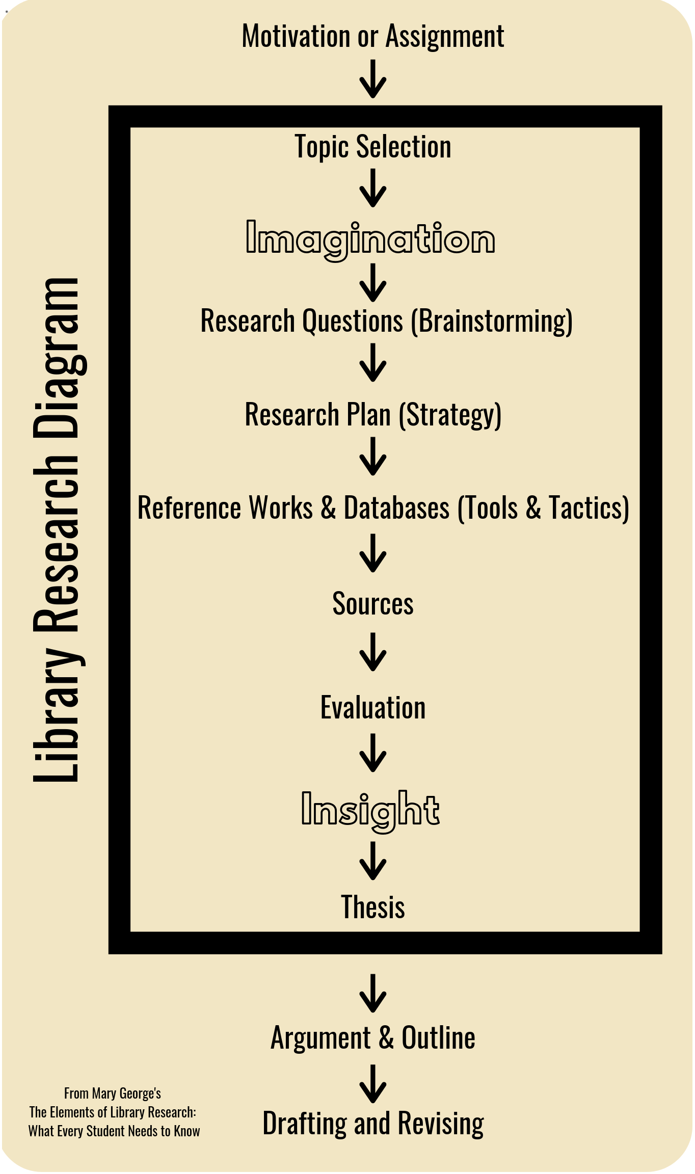 Library research diagram: motivation or assignment, topic selection, imagination, research questions (brainstorming), research plan (strategy), reference works & databases (tools & tactics), sources, evaluation, insight, thesis, argument & outline, drafting& revising