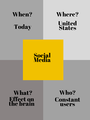 Image with four equal squares and one square centered in the middle with text: When? Today Where? United States. Social Media. What? Effect on the brain. Who? Constant users.