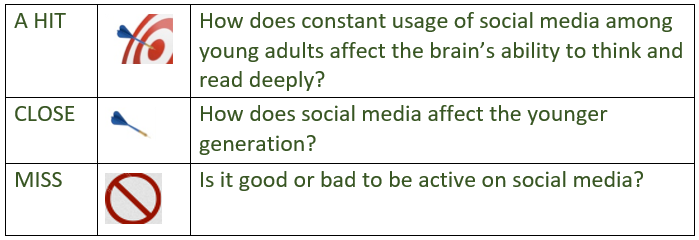 Image with text:A hit: How does constant usage of social media among young adults affect the brain's ability to think and read deeply? Close: How does social media affect the younger generation? Miss: Is it good or bad to be active on social media?