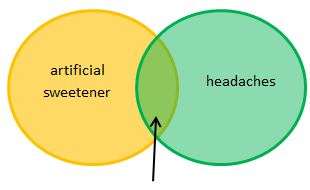 Boolean AND search - area of overlap between artificial sweetner and headaches