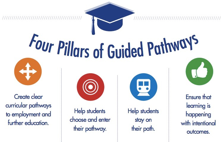 The four pillars of the guided pathways model
