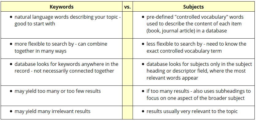 table with the difference between keywords and subject headings