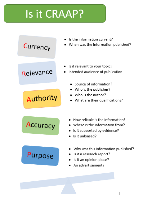 Image: Is it CRAAP: Check for Currency, Relevance, Authority, Accuracy, Purpose