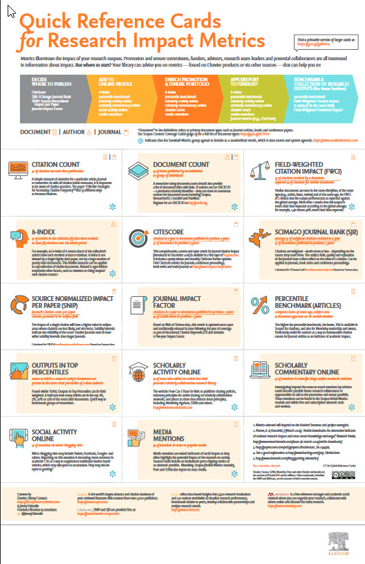Image with link to Elsevier's Quick Reference Cards for Research Impact Metrics
