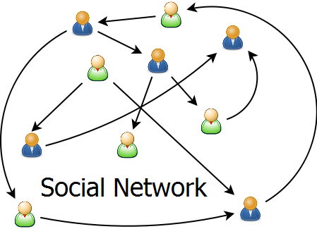 Image showing Social Network
