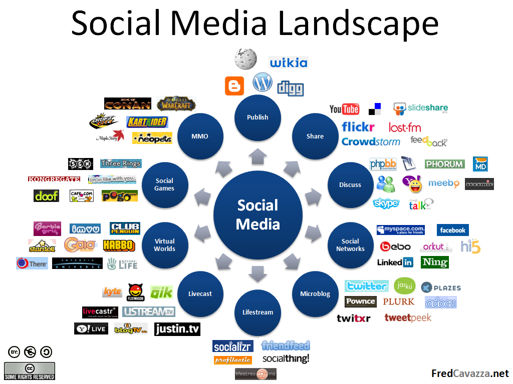 Image showing the Social Media Landscape