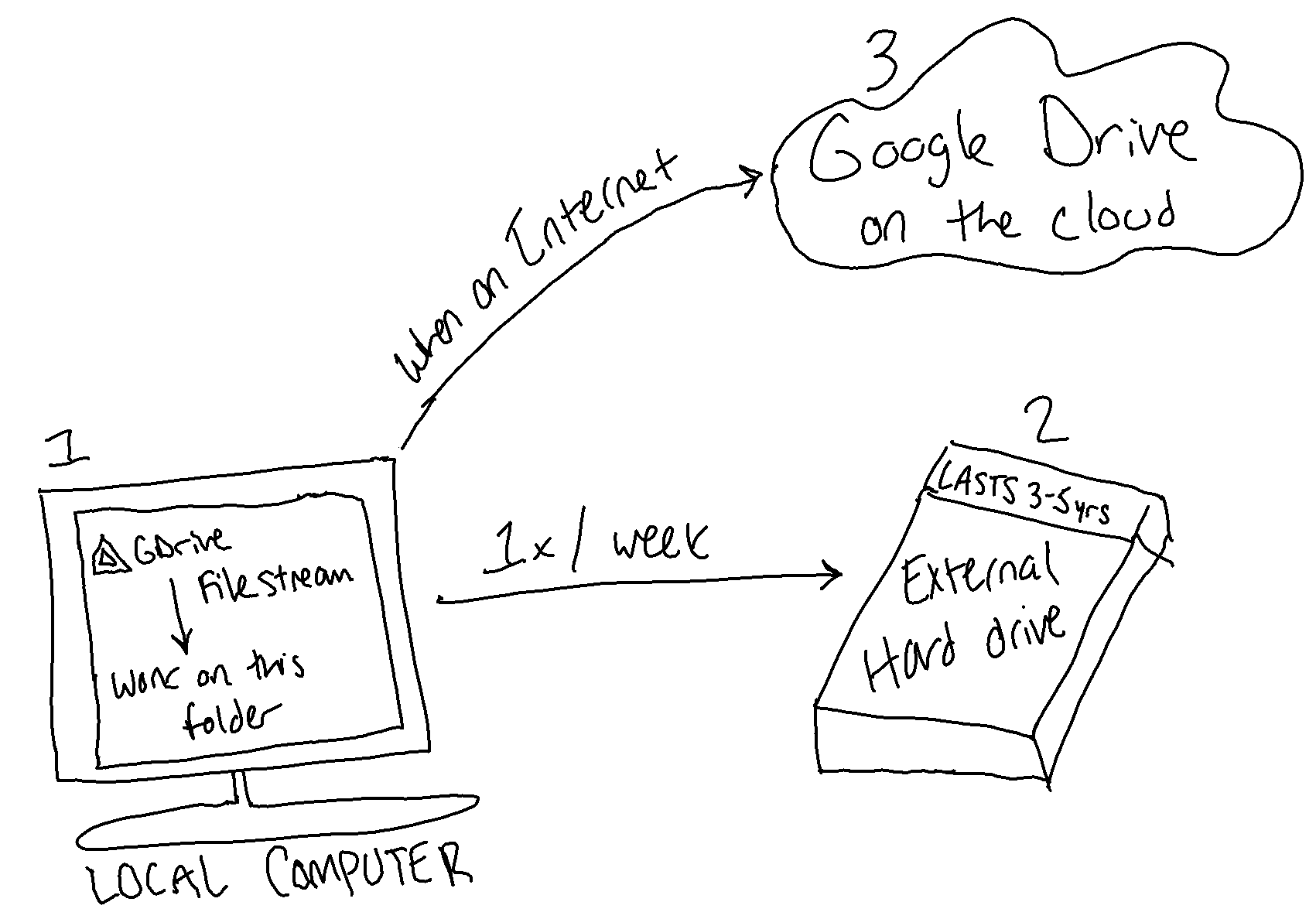an image depicting the 3-2-1 rule using Google Drive filestream