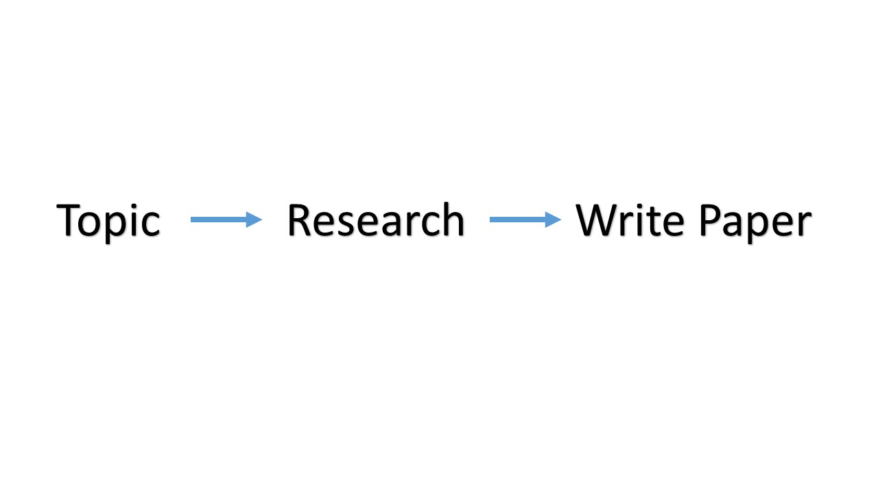 Straight line from topic to research to writing paper