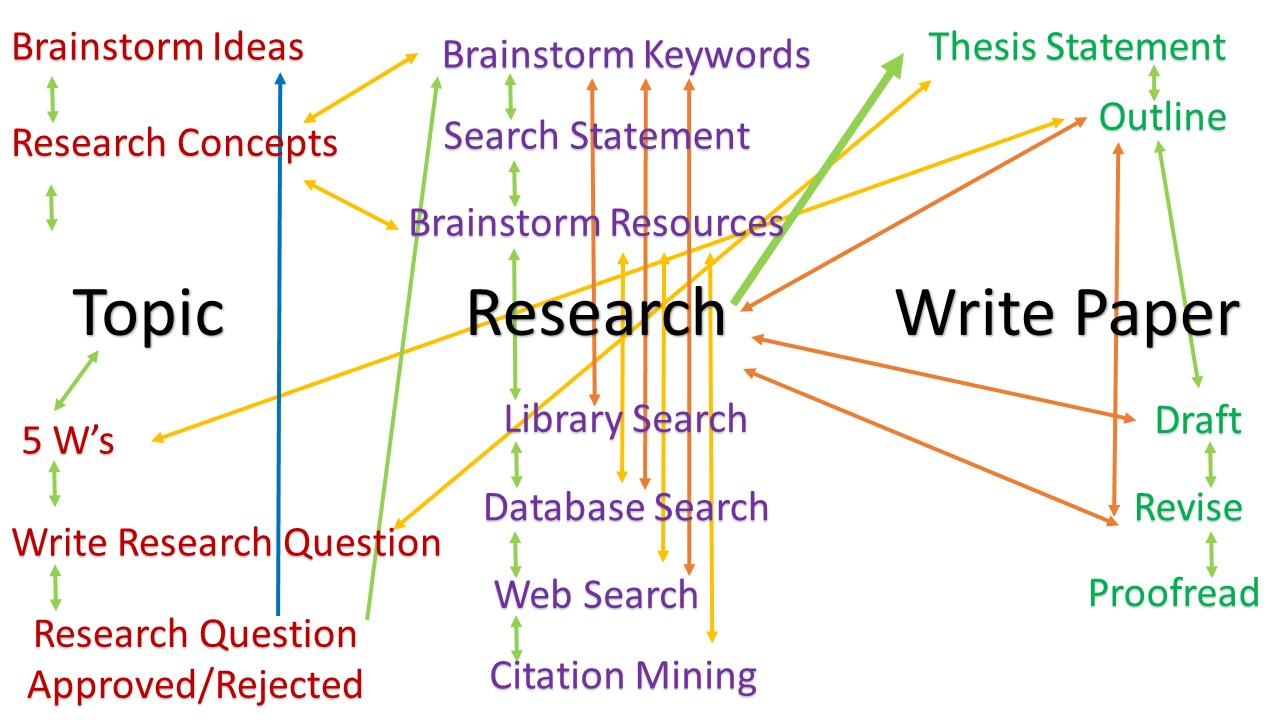Messy lines between Topic, Research, and Writing Paper