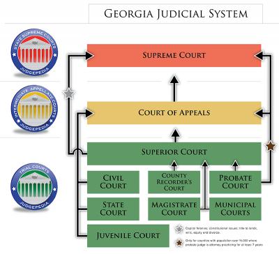 A flow chart of the Georgia Judicial System
