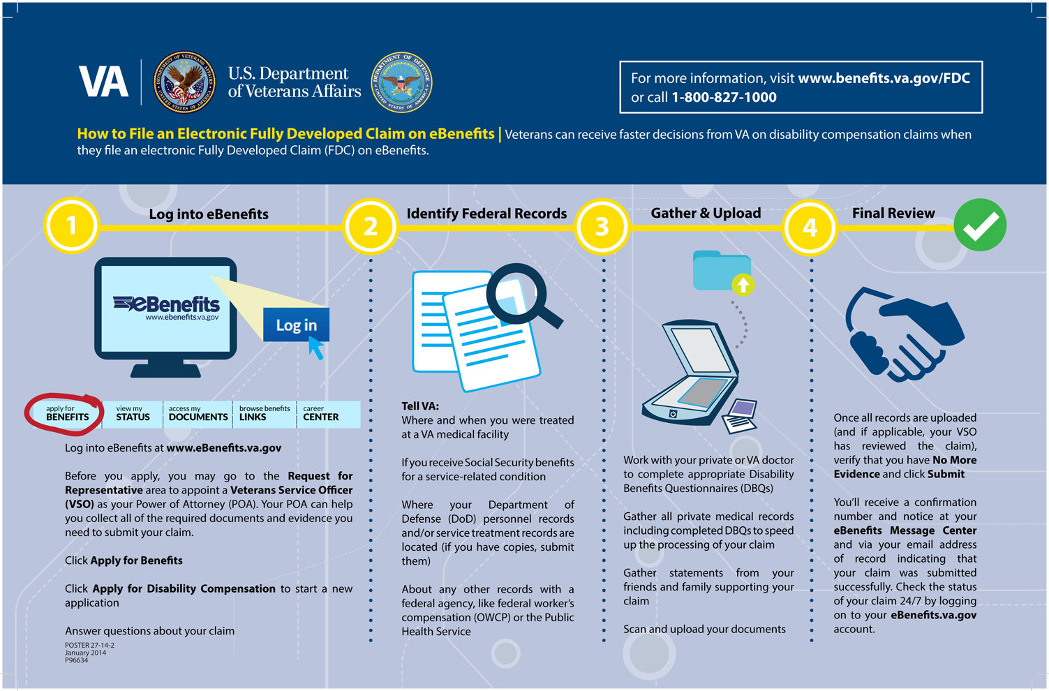 An infograph of the VA claim process.