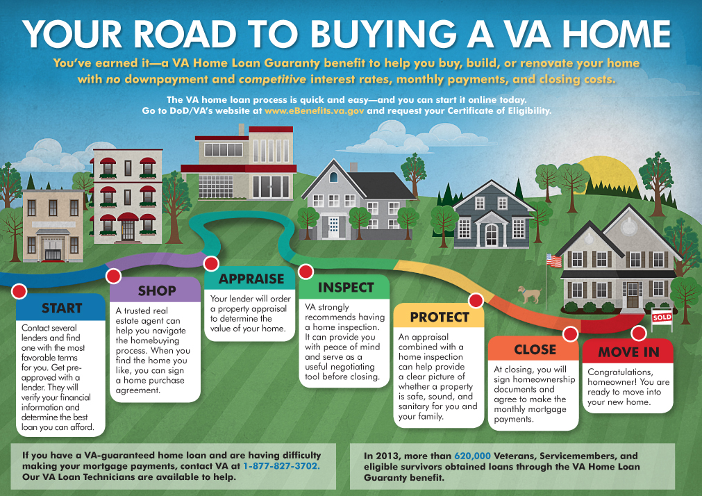 An infograph of the VA home buying process.