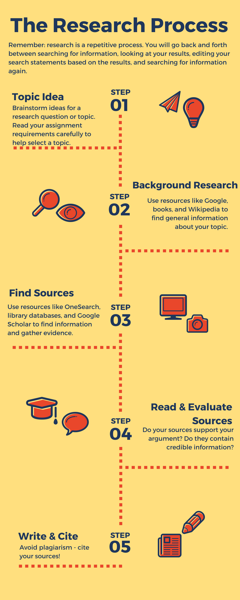Flow chart of the Research process. 1 Topic Idea, 2 Background Research, 3 Find Sources, 4 Read and Evaluate Sources, 5 Cite and Write