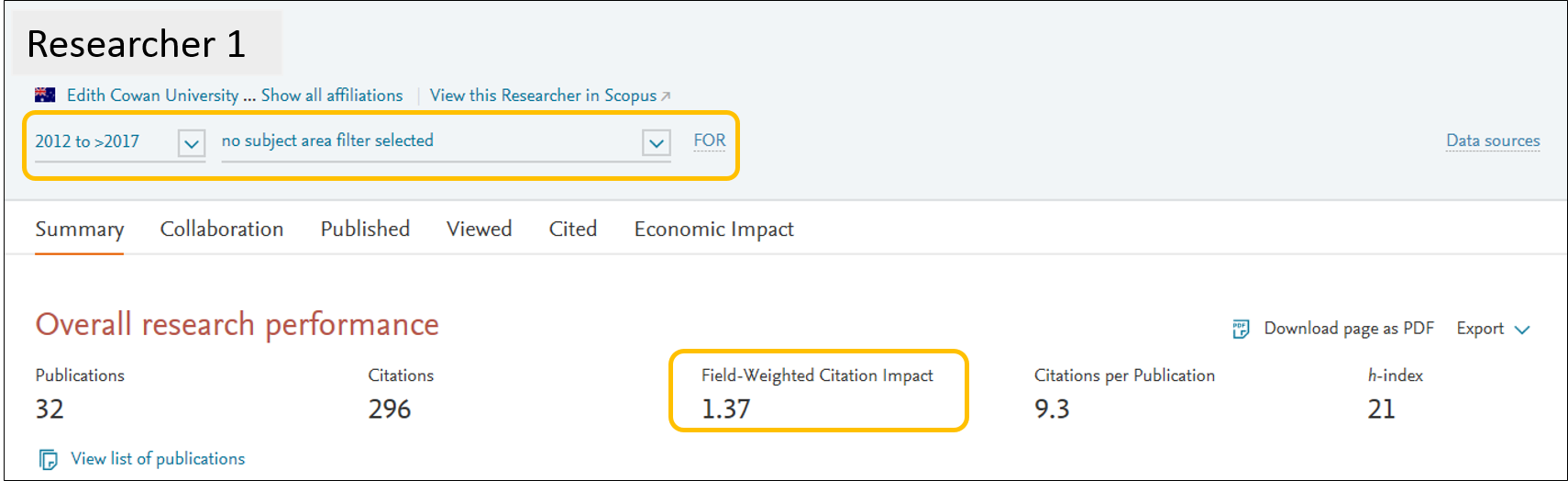 Image of Researcher A's Field-weighted citation impact