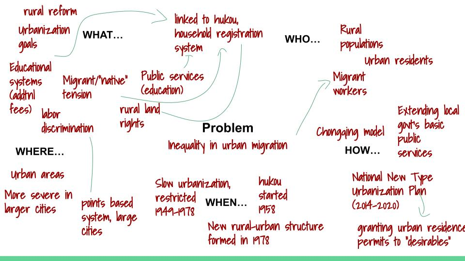 concept map with details filled in about hukou registration system