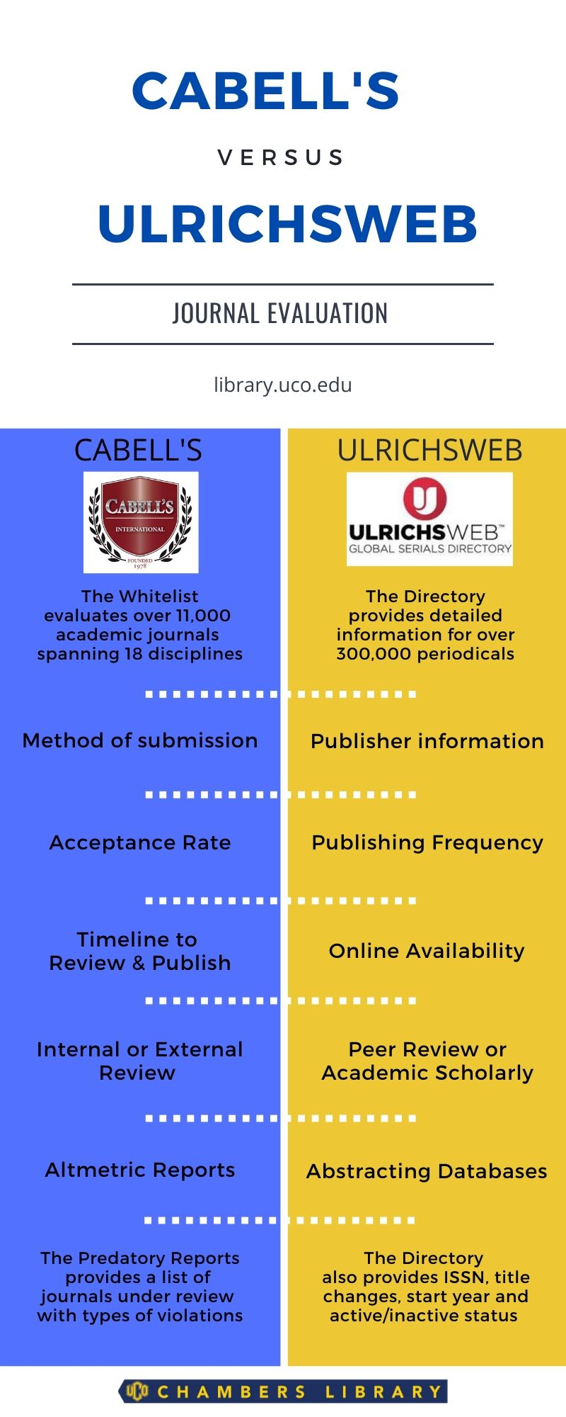 cabells and ulrichsweb info graphic