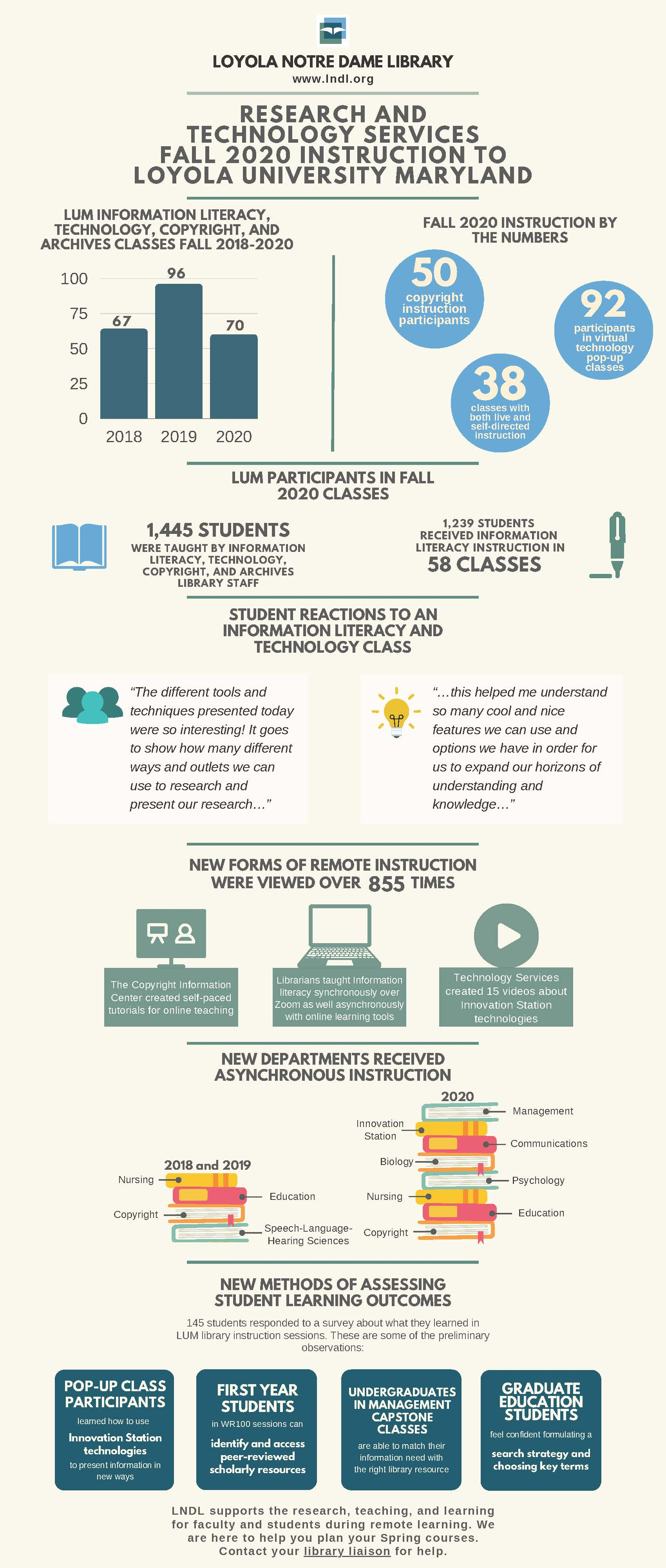 Research and Technology Services Fall 2020 Instruction to Loyola University Maryland Infographic
