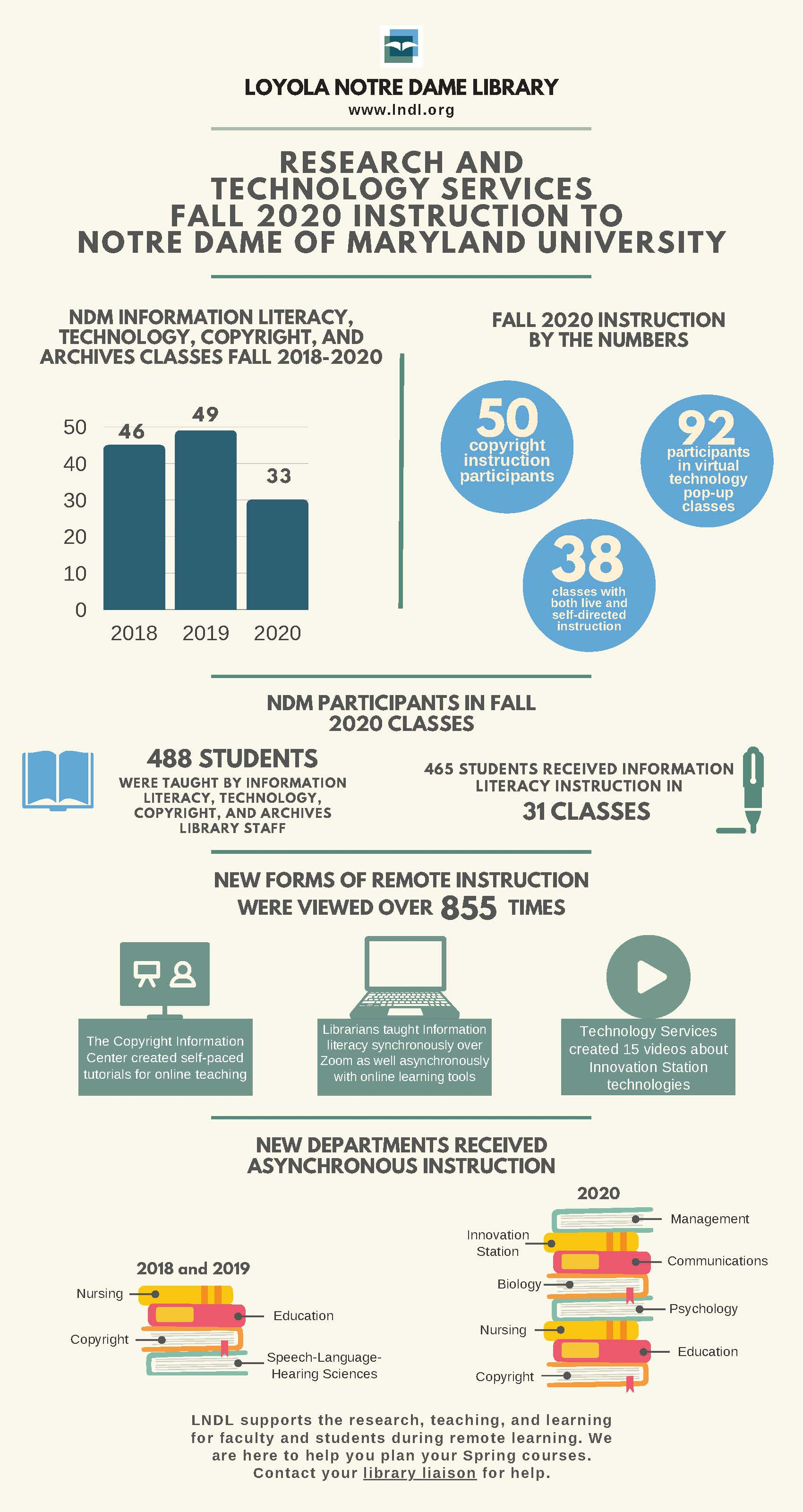 Research and Technology Services Fall 2020 Instruction to Notre Dame of Maryland University Infographic