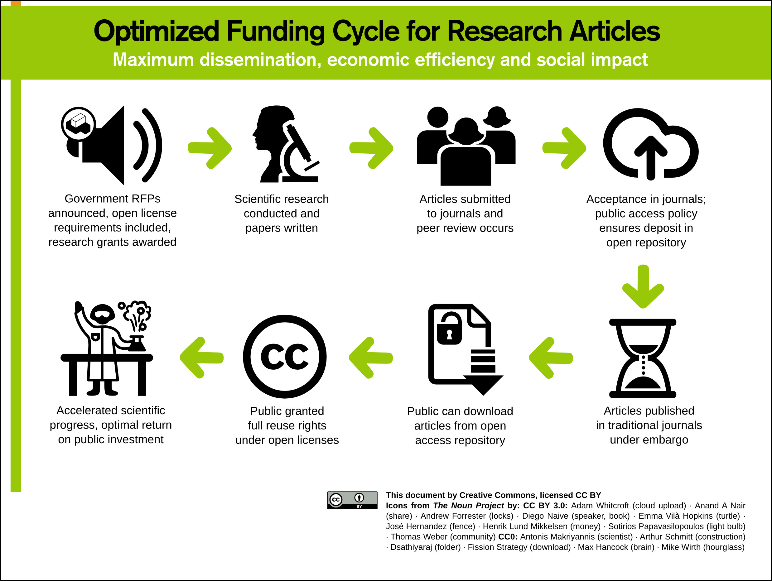 OA research cycle