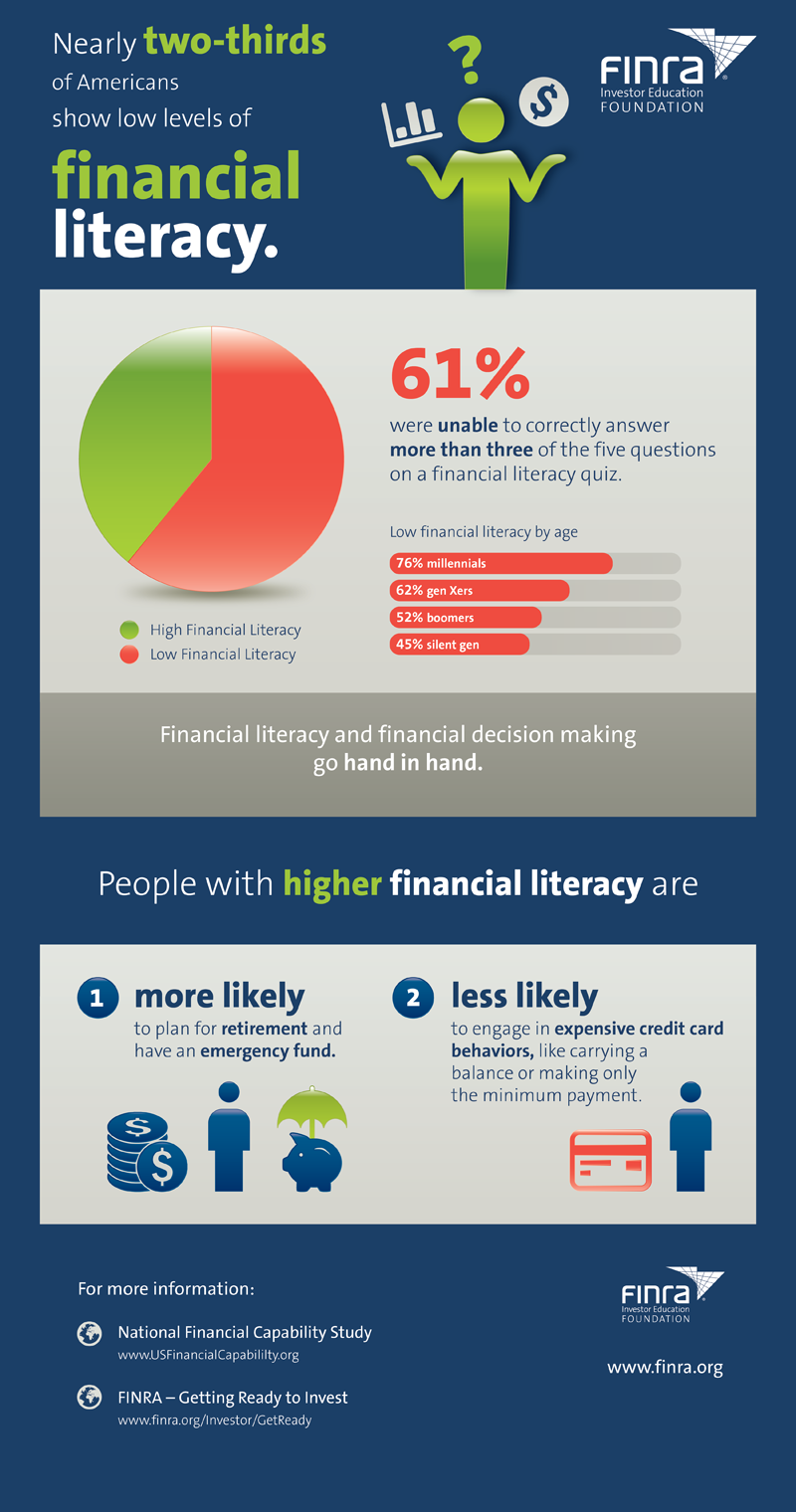 financial literacy infographic FINRA