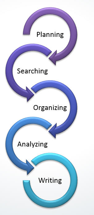 Interative Litearture Review Research Process image (Planning, Searching, Organizing, Analyzing and Writing [repeat at necessary]