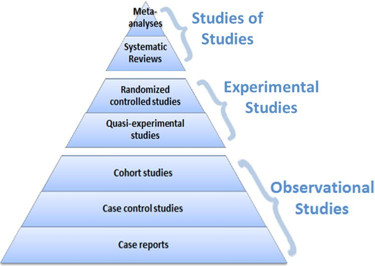 Different study types shown in a Pyramid