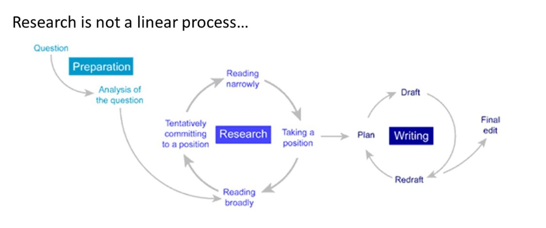 image of a nonlinear research process