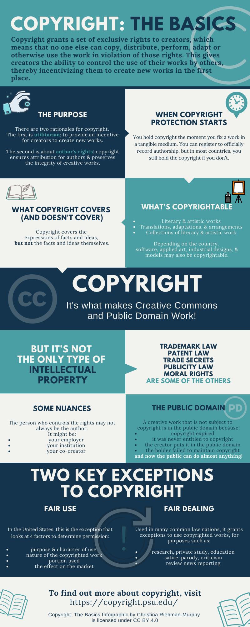 Copyright: The Basics Infographic