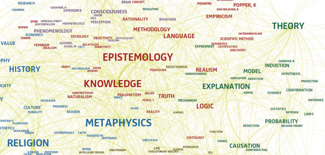 Philosophy Word Cloud