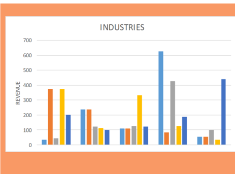 Industries Chart