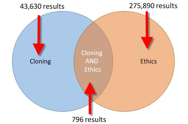 diagram of cloning and ethics search