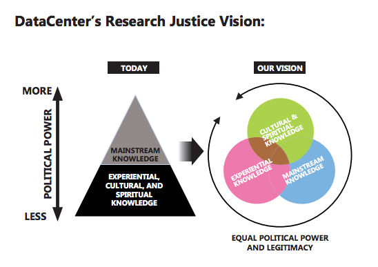 Data Center's Research Justice Vision, from datacenter.org. Mainstream knowledge aligns with political power. Different spheres of knowledge should be respected.