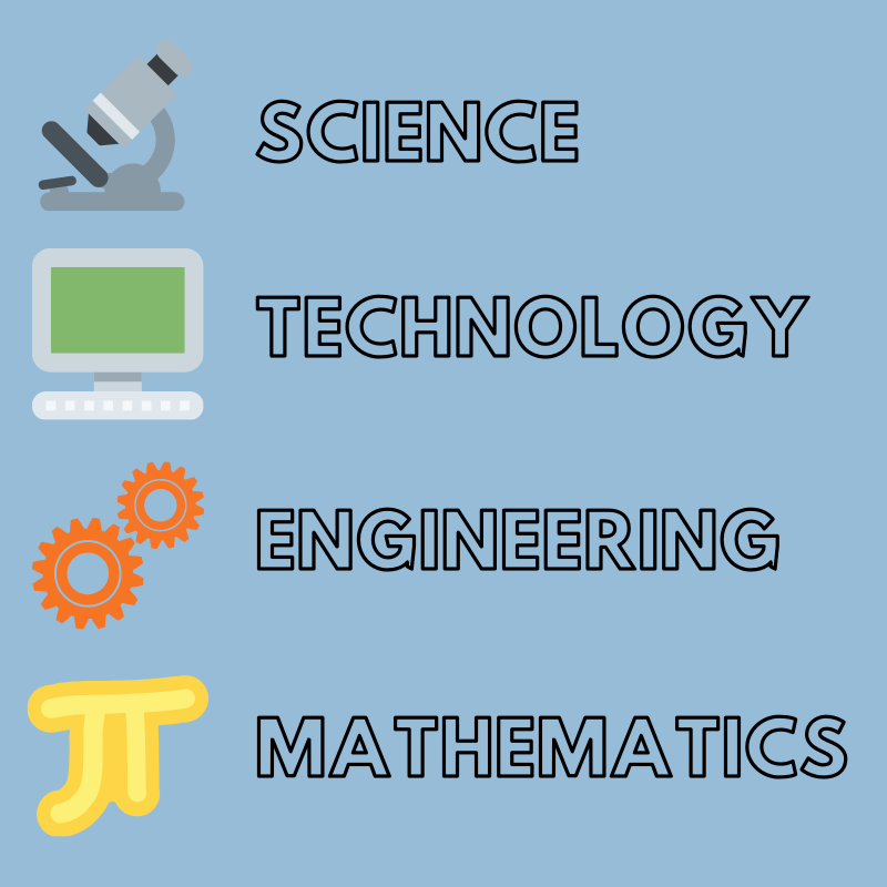 Graphic with the words Science, Technology, Engineering, and Mathematics displayed in black text on a blue background, with accompanying icons of a microscope, computer monitor, interlocking gears, and pi symbol