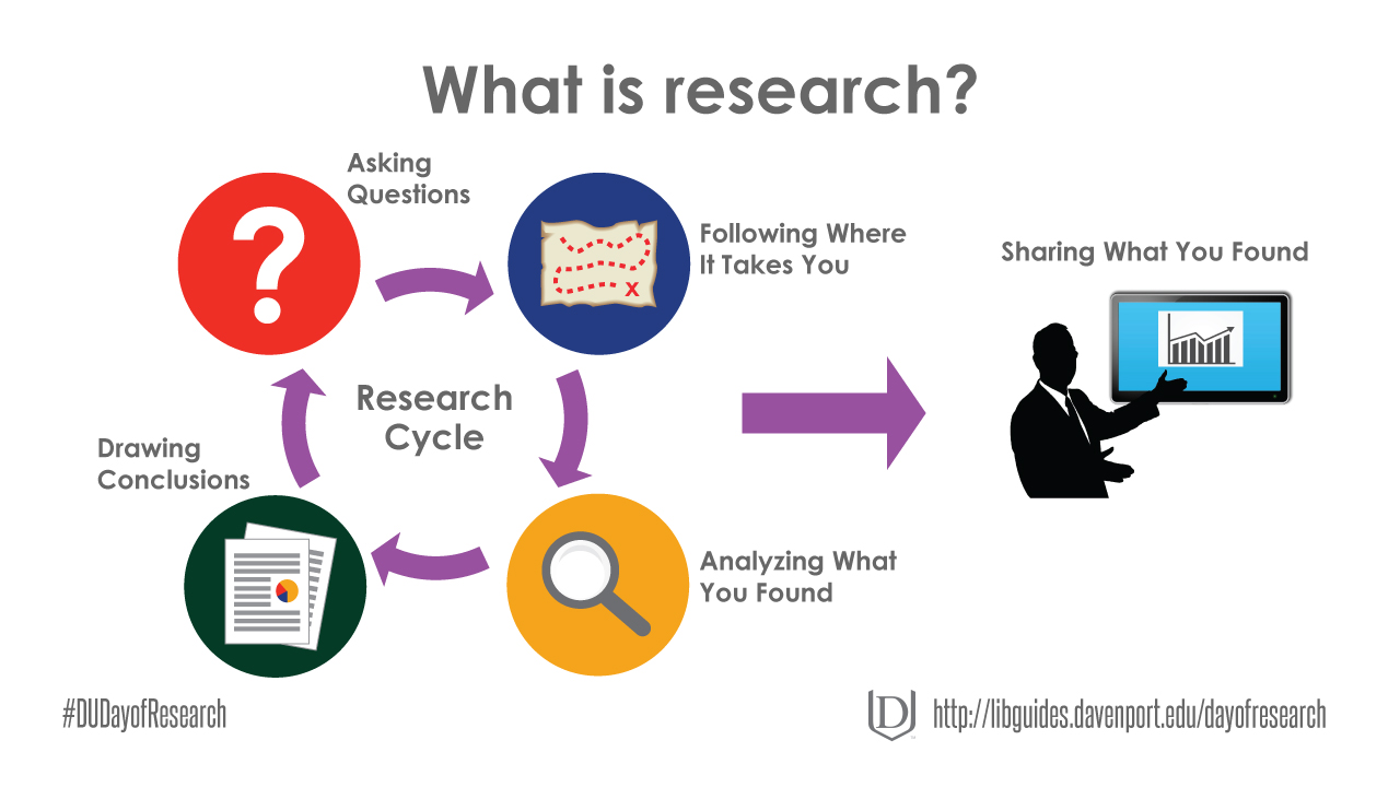 Research is a cycle consisting of asking questions, following where those questions take you, analyzing what you found, and drawing conclusions.  Repeat the cycle as needed and then share what you found.