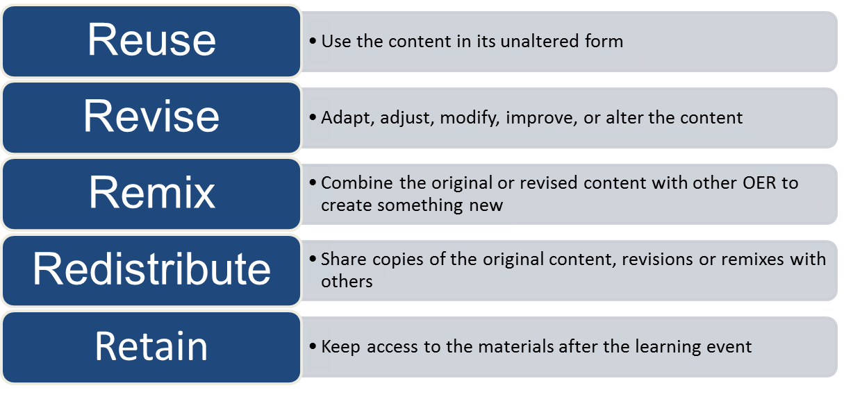 Retain - the right to make, own, and control copies of the content (e.g., download, duplicate, store, and manage) Reuse - the right to use the content in a wide range of ways (e.g., in a class, in a study group, on a website, in a video) Revise - the right to adapt, adjust, modify, or alter the content itself (e.g., translate the content into another language) Remix - the right to combine the original or revised content with other material to create something new (e.g., incorporate the content into a mashup) Redistribute - the right to share copies of the original content, your revisions, or your remixes with others (e.g., give a copy of the content to a friend)