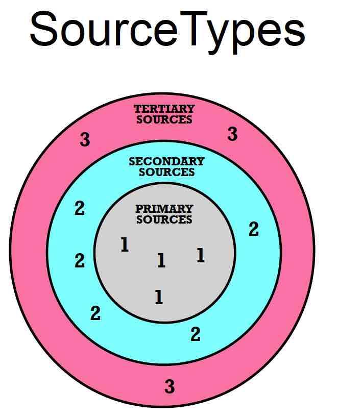 source types bullseye