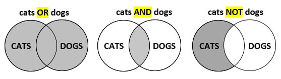 "image of 3 venn diagrams depicting: ""cats OR dogs"", ""cats AND dogs"", and ""cats NOT dogs"""