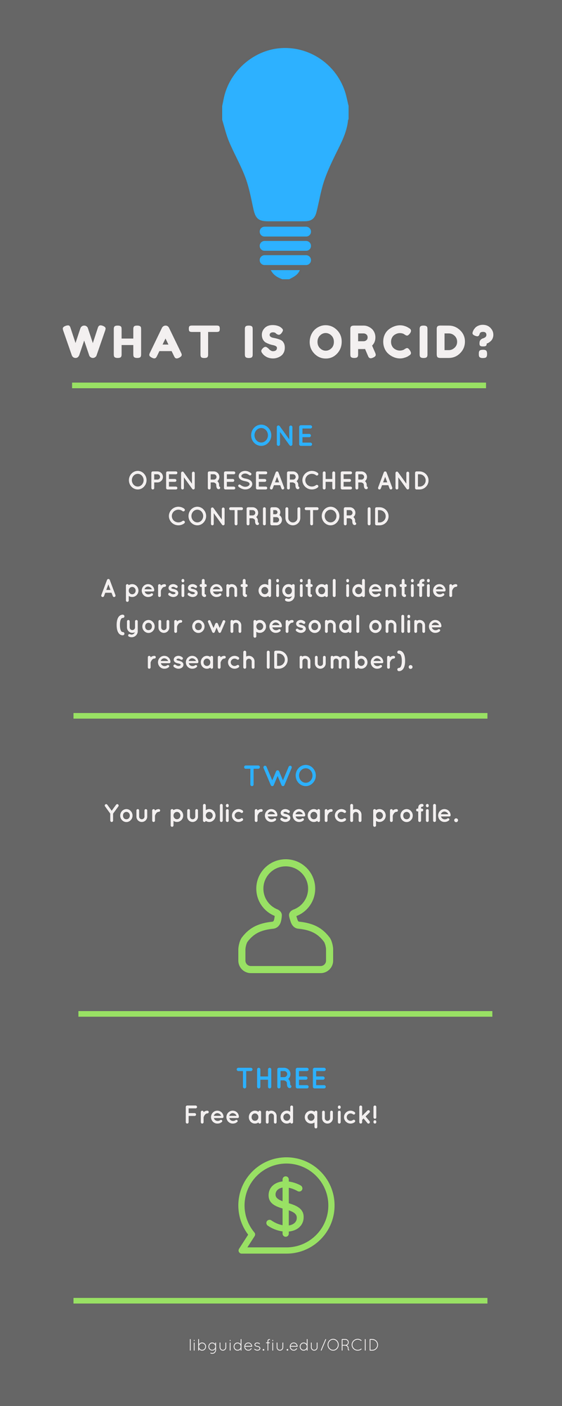 What is ORCID? A persistent digital identifier (your own personal online reserach ID number).  Your public research profile.  Free and quick.