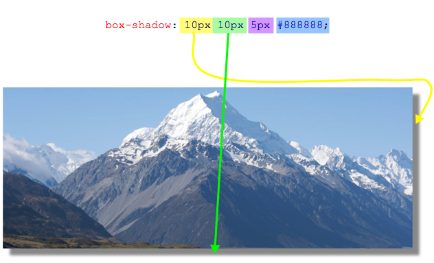 box shadow css map