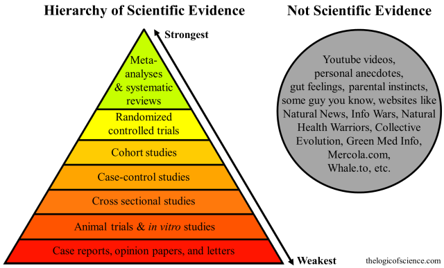 """Diagram of a pyramid showing different levels of evidence in order of reliability, from the weakest at the bottom to the strongest at the top. A circle to the right contains a list of items that is labeled """"not scientific evidence"""". A full description of the hierarchy is available on the linked page."""