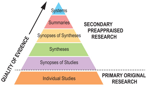 levels of evidence pyramid showing secondary and primary research