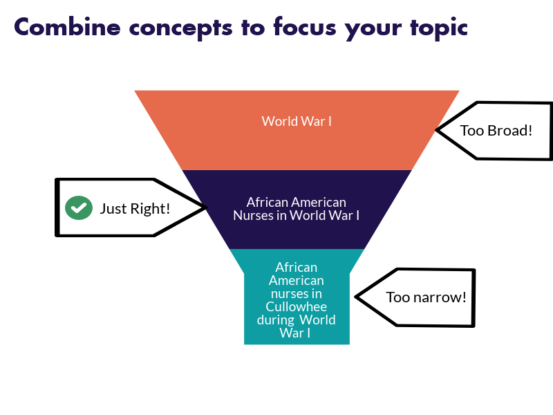 Combine concepts to focus your topic