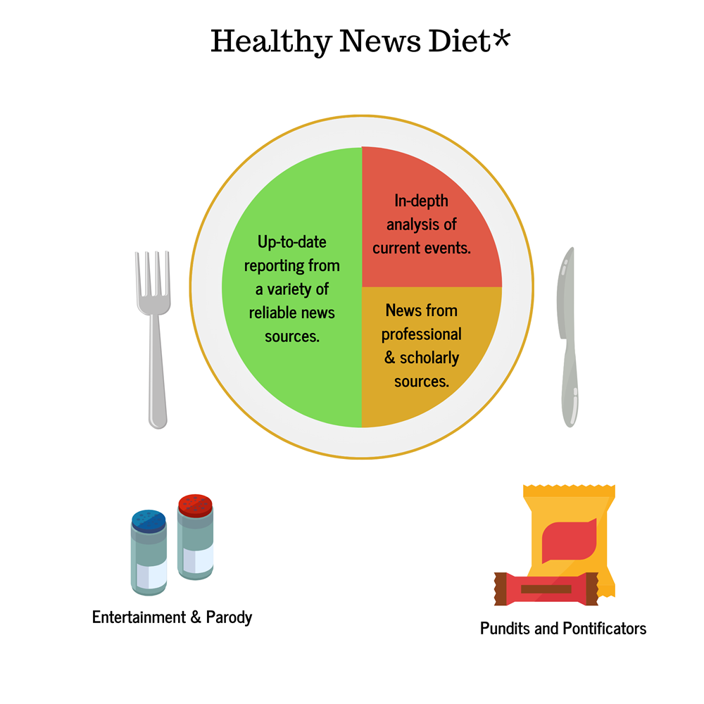 Graphic of a healthy news diet.