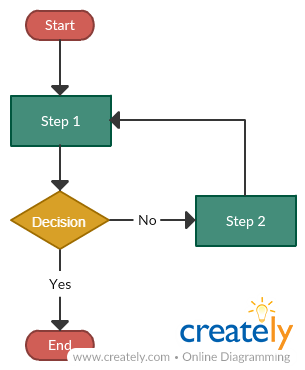 Flow chart with one decision